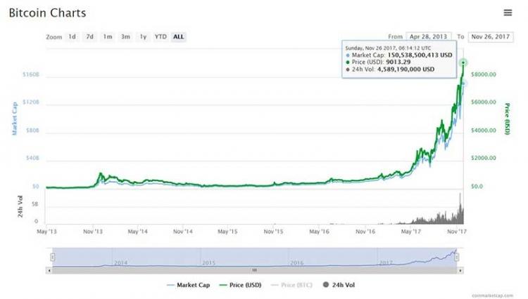 Курс биткоина превысил полмиллиона руб.