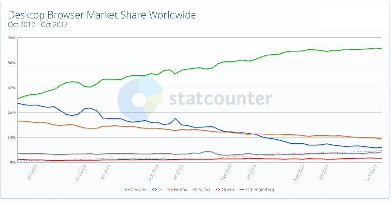 Статистика популярности веб-обозревателей среди пользователей ПК (источник: аналитическая компания StatCounter)