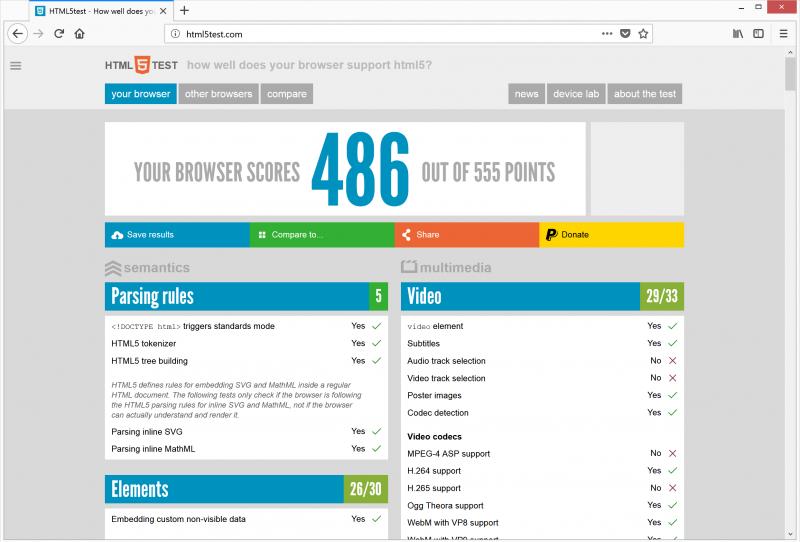 У Firefox Quantum не всё гладко с полноценной поддержкой HTML5 — в тесте HTML5test.com браузер набирает только 486 очков из 555 возможных (для сравнения: Google Chrome проходит данный тест с результатом 520 баллов)