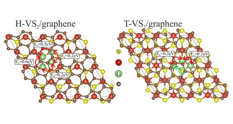 Двухслойная гетероструктура, состоящая из монослоя дисульфида ванадия и графена для литий-ионных батарей / ФАНО