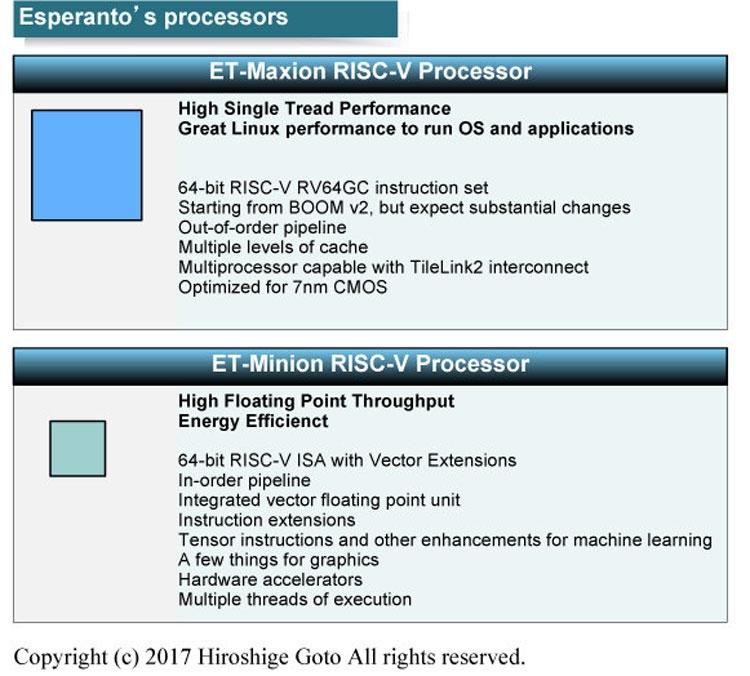 Основные характеристики обоих типов ядер процессора Esperanto (PC Watch)