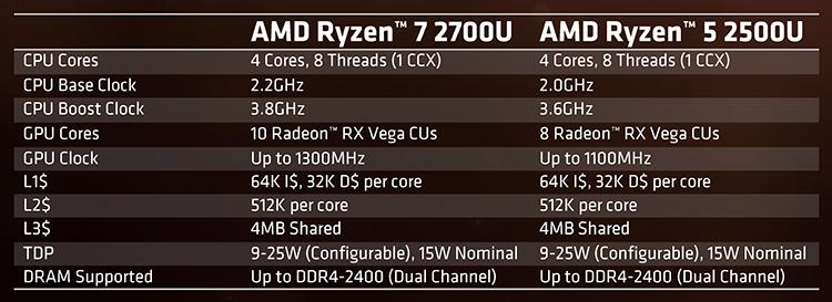 1155 b 1 - Обнародованы результаты независимого тестирования Ryzen 5 2500U