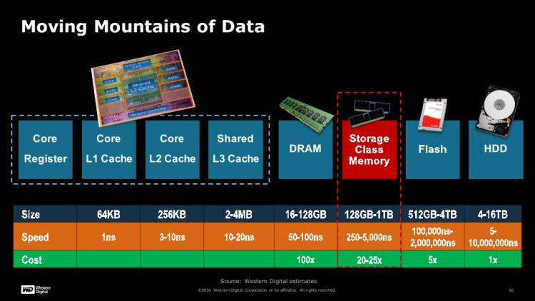 Слайд из презентации Western Digital на FMS