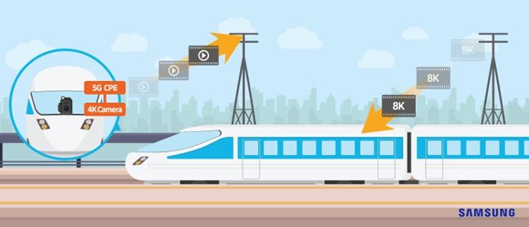 KDDI и Samsung протестировали 5G-связь в поезде на скорости 100 км/ч