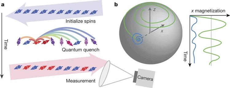 Схема эксперимента учёных из Университета Мэриленда (Nature)