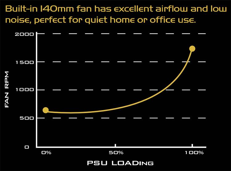 График отношения скорости вентилятора и загрузки блока питания