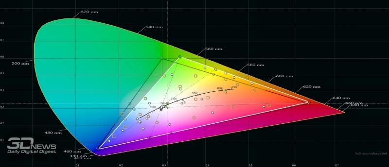 Blackview S8, цветовой охват. Серый треугольник – охват sRGB, белый треугольник – охват S8