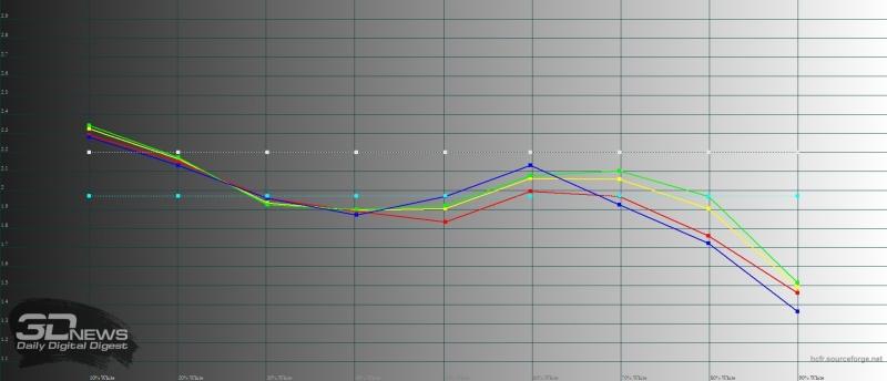 Blackview S8, гамма. Желтая линия – показатели S8, пунктирная – эталонная гамма