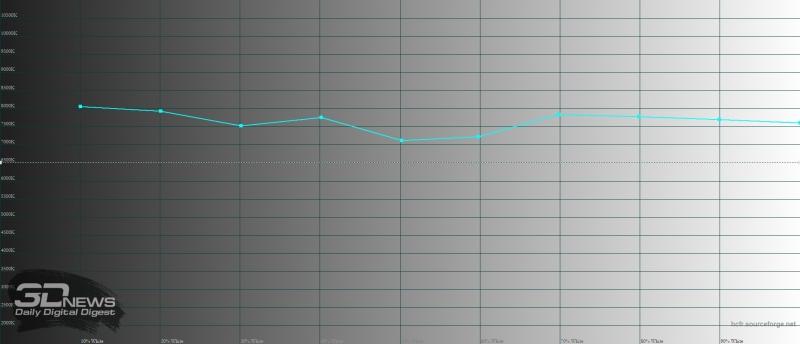 Blackview S8, цветовая температура. Голубая линия – показатели S8, пунктирная – эталонная температура