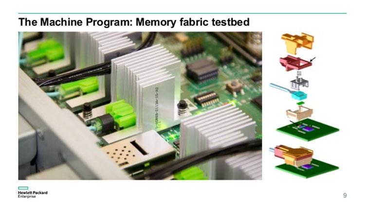 Оптический интерфейс X1 на базе разъёма в проекте The Machine компании HP