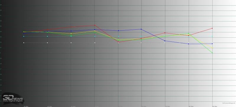 LG V30+, гамма. Желтая линия – показатели LG V30+, пунктирная – эталонная гамма