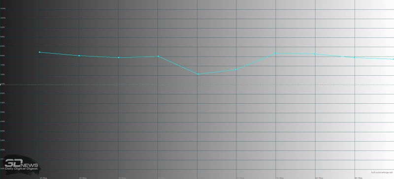 LG V30+, цветовая температура. Голубая линия – показатель LG V30+, пунктирная – эталонная температура (6500 К)