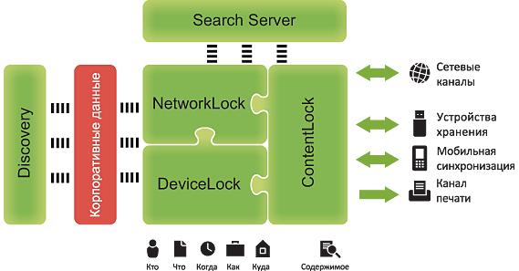 Комплекс DeviceLock DLP Suite состоит из взаимодополняющих функциональных компонентов – DeviceLock, NetworkLock и ContentLock, лицензируемых в любых комбинациях на основе базисного компонента DeviceLock