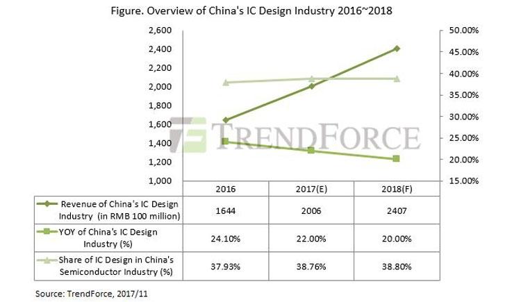 267299001512462934 - Китайская индустрия проектировки чипов будет расти на 20 % в год