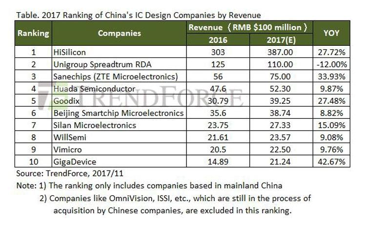 481342001512563098 - Китайская индустрия проектировки чипов будет расти на 20 % в год