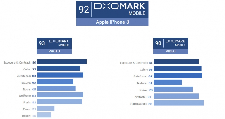 "DxOMark: Xiaomi Mi Note 3 фотографирует лучше iPhone 8"""