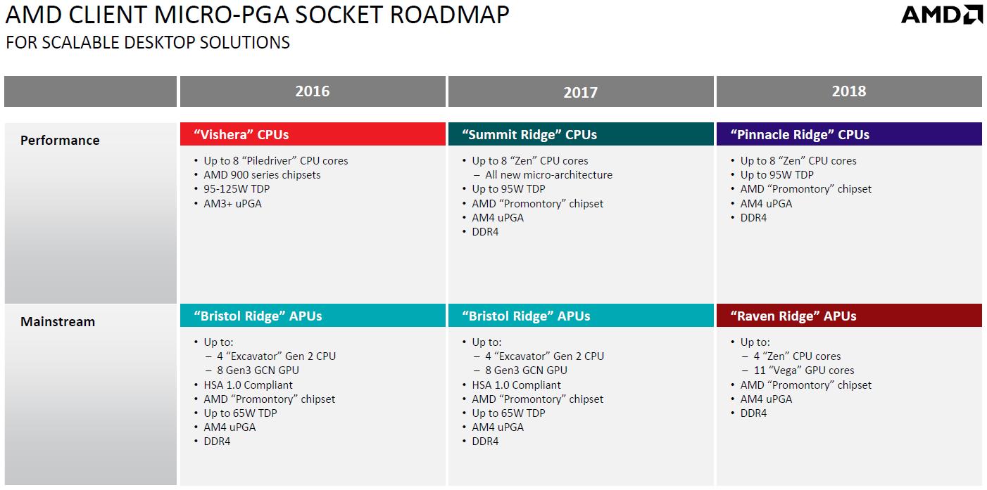 Что входит в 5-е поколения процессоров intel.