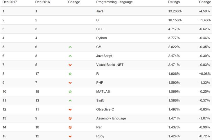 Рейтинг популярности языков программирования (источник: TIOBE Software)