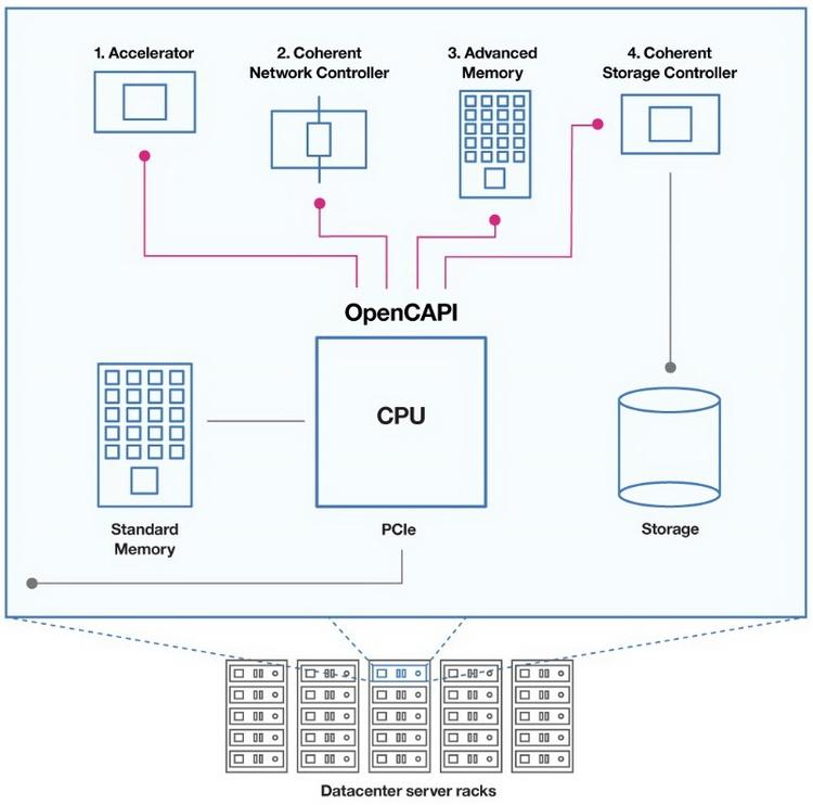 Сила OpenCAPI в его универсальности и единообразии