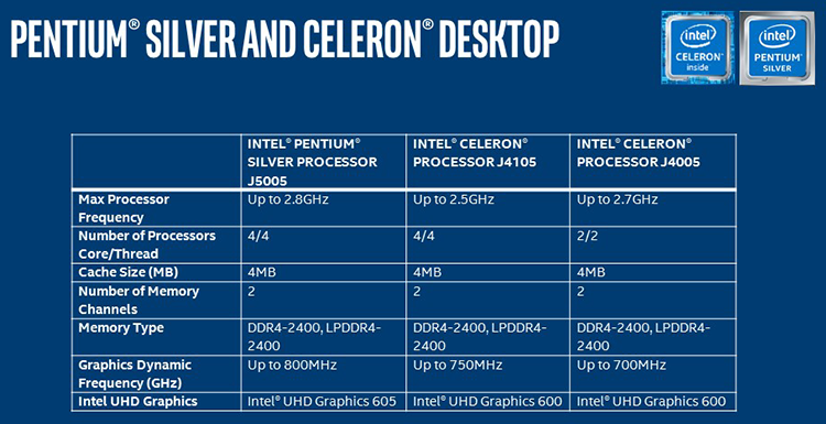 1221 3 - Pentium осеребрённый: SoC Gemini Lake представлены официально