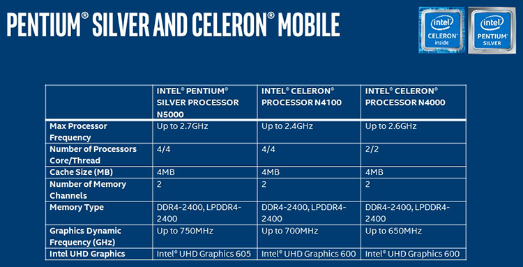 1221 4 - Pentium осеребрённый: SoC Gemini Lake представлены официально