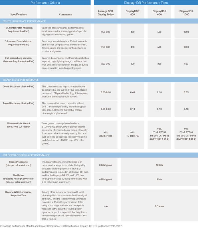 Выдержка из спецификаций DisplayHDR 1.0 (VESA)