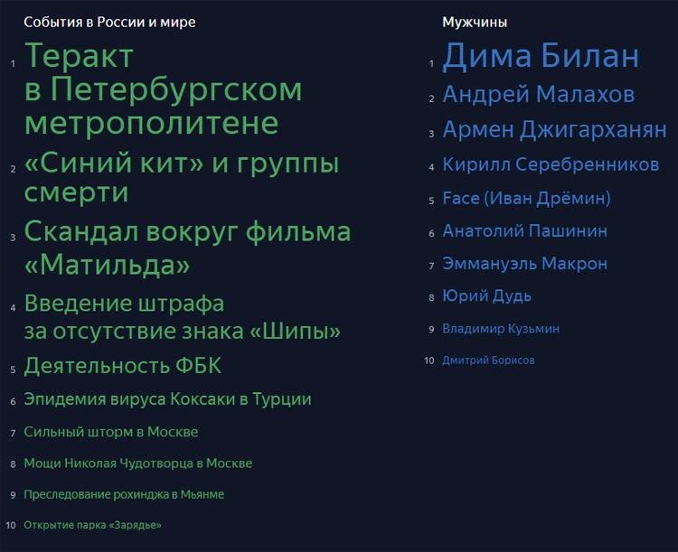 В «Яндексе» подвели поисковые результаты года