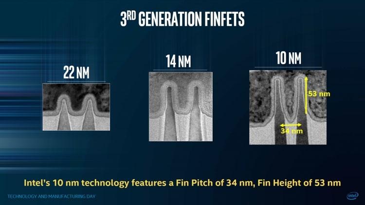 Геометрические размеры рёбер транзисторов FinFET в 10-нм техпроцессе Intel