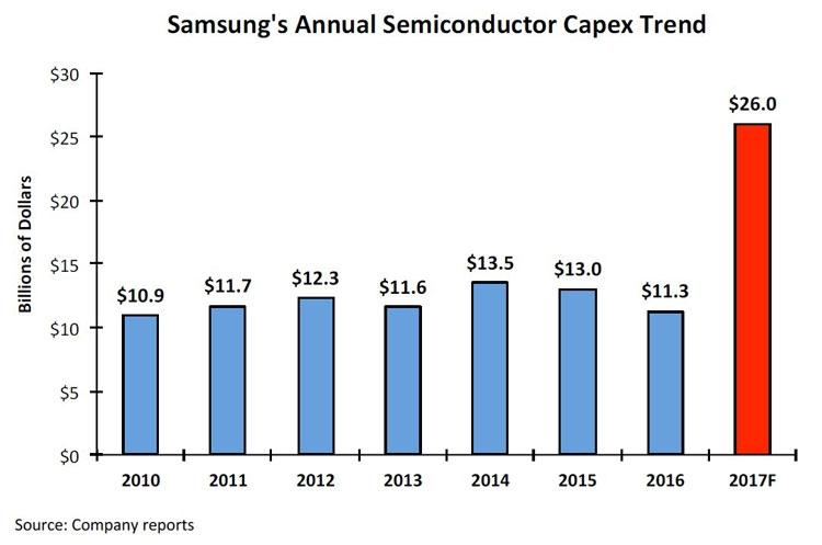 Динамика годовых каптальных затрат Samsung (данные IC Insights)