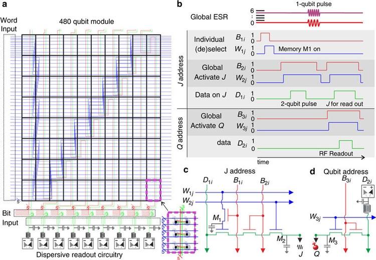 Электрическая схема и сигнальная управляющая структура команд квантового процессора (Nature)