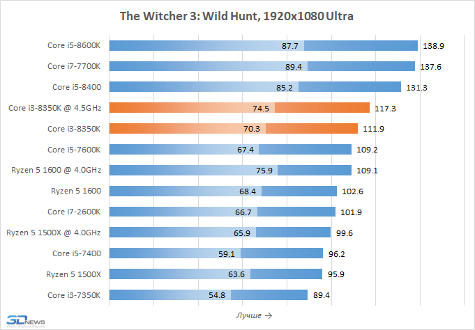 Обзор процессора Core i3-8350K: когда i3 быстрей i7