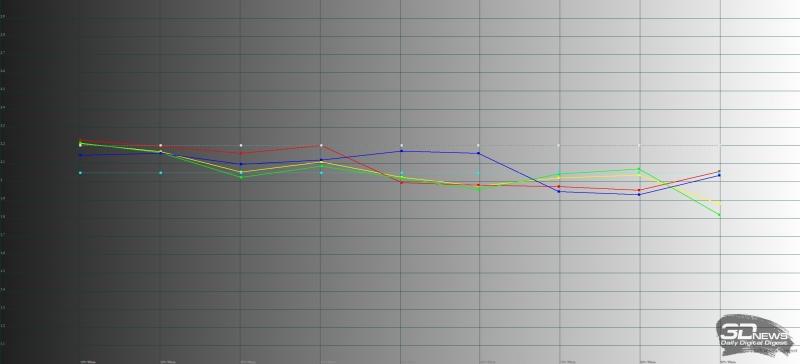 Стандартный режим работы экрана Sony Xperia XZ1, гамма. Желтая линия – показатели Sony Xperia XZ1 в стандартном режиме, пунктирная – эталонная гамма