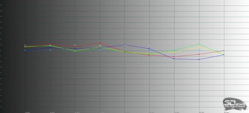 Профессиональный режим работы экрана Sony Xperia XZ1, гамма. Желтая линия – показатели Sony Xperia XZ1 в профессиональном режиме, пунктирная – эталонная гамма