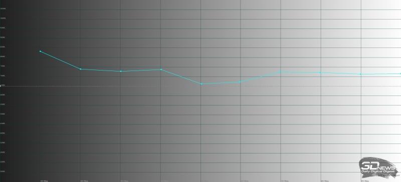 Стандартный режим работы экрана Sony Xperia XZ1, цветовая температура. Голубая линия – охват Sony Xperia XZ1 в стандартном режиме, пунктирная линия – эталонная температура (6500 К)