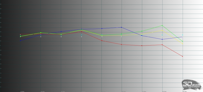 Sony Xperia XZ1 Compact, гамма. Желтая линия – показатели XZ1 Compact, пунктирная – эталонная гамма
