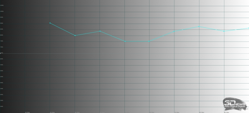 Sony Xperia XZ1 Compact, цветовая температура. Голубая линия – показатели XZ1 Compact, пунктирная – эталонная температура