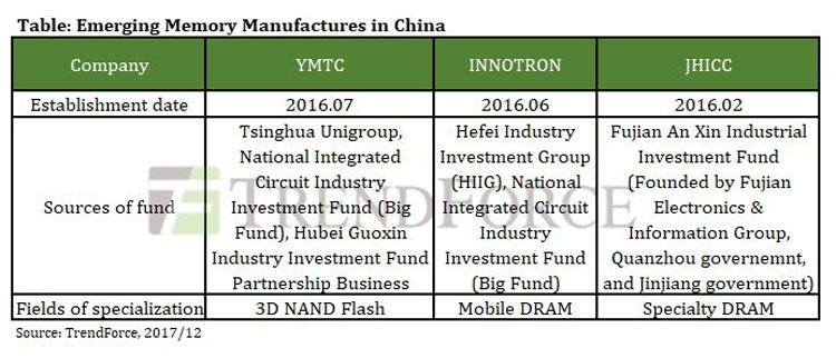 Краткое досье на три китаские компании, котрые собираются сыграть на рынке полупроводниковой памяти (TrendForce)