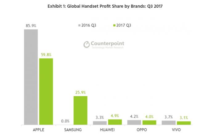 Прибыль Apple с продаж одного телефона в 5 раз больше, чем у Samsung
