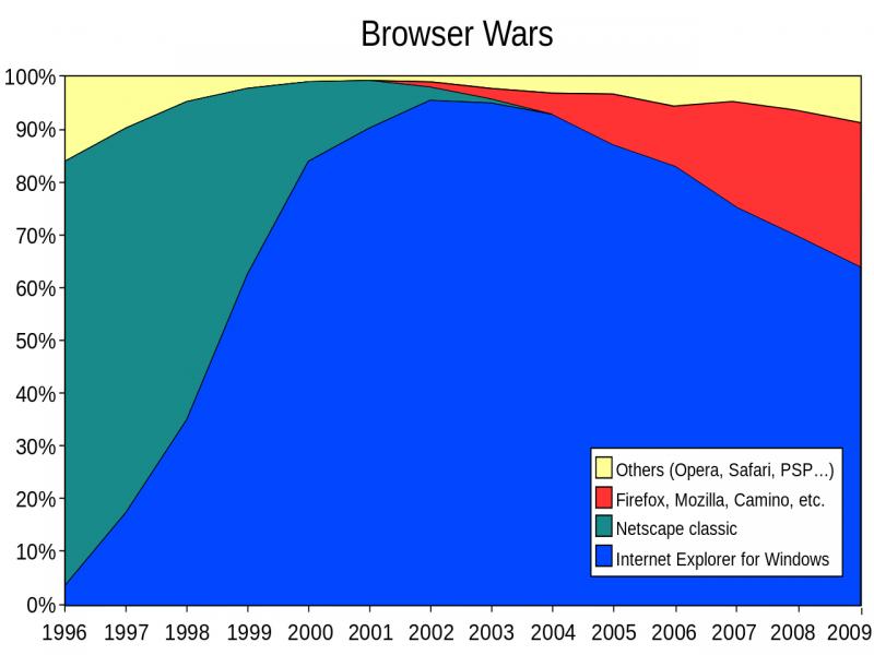 Статистика популярности браузеров с 1996 по 2009 гг. (источник: wikipedia.org)