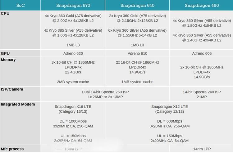 Раскрыты характеристики процессоров Snapdragon 670, 640 и 460