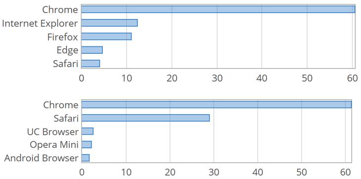Статистика популярности веб-обозревателей среди пользователей ПК (верхний график) и мобильных устройств в декабре 2017 года (данные Net Applications)