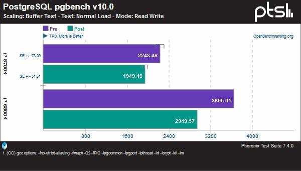 """Тесты заплатки для CPU Intel: производительность в играх не затронута"""""""