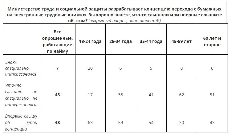 """За полный переход на электронные трудовые книжки высказывается каждый пятый россиянин"""""""