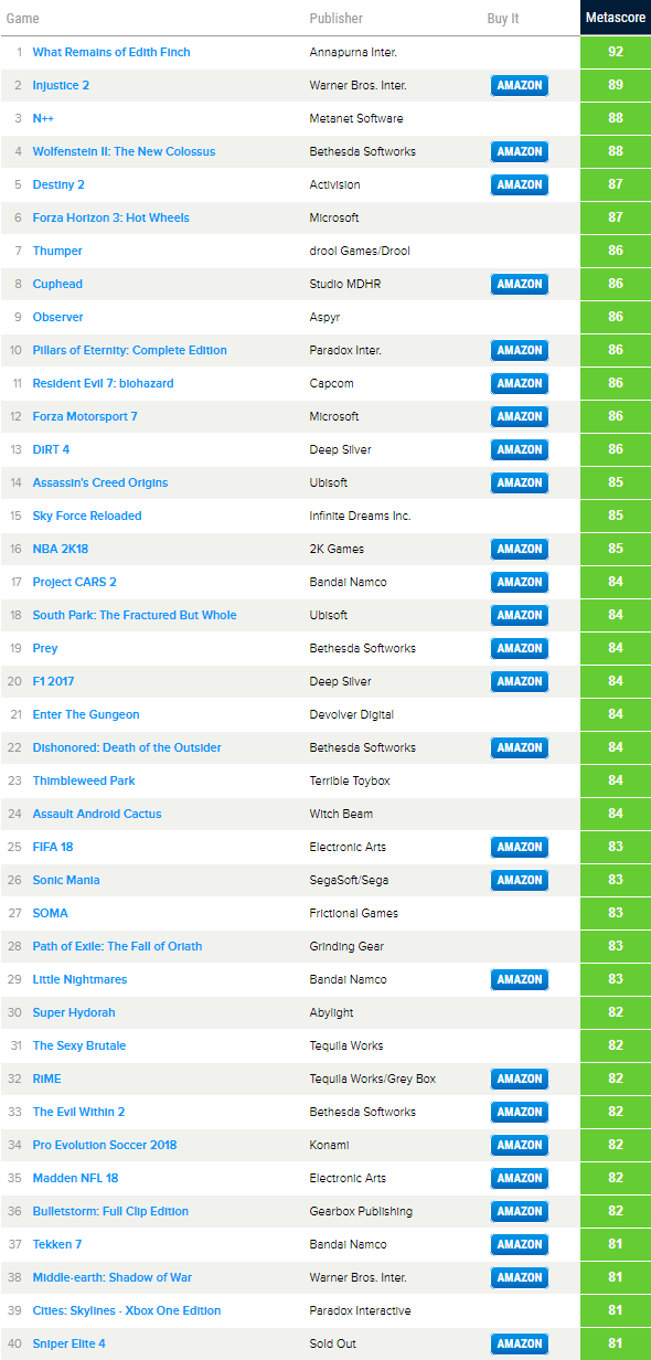 Топ самых высоко оценённых игр на Xbox One в 2017 году