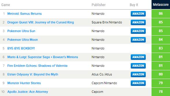 Топ самых высоко оценённых игр на Nintendo 3DS в 2017 году