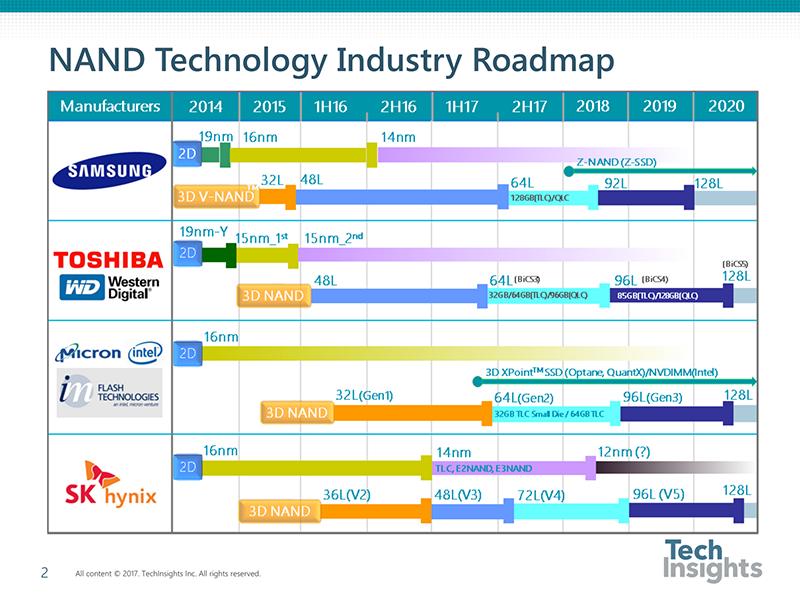 Перспективный план внедрения новых типов флеш-памяти (по данным Tech Insights)