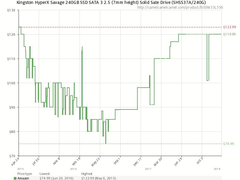 История изменения розничной цены Kingston HyperX Savage 240GB (по данным Amazon.com)