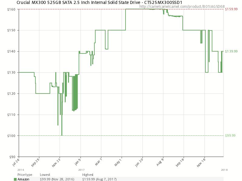 История изменения розничной цены Crucial MX300 525GB (по данным Amazon.com)
