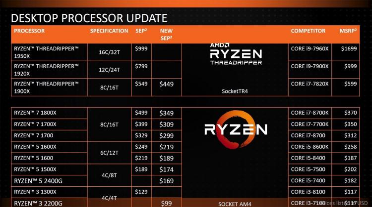 sm.pricelist.750 - AMD решительно снижает цены на десктопные процессоры