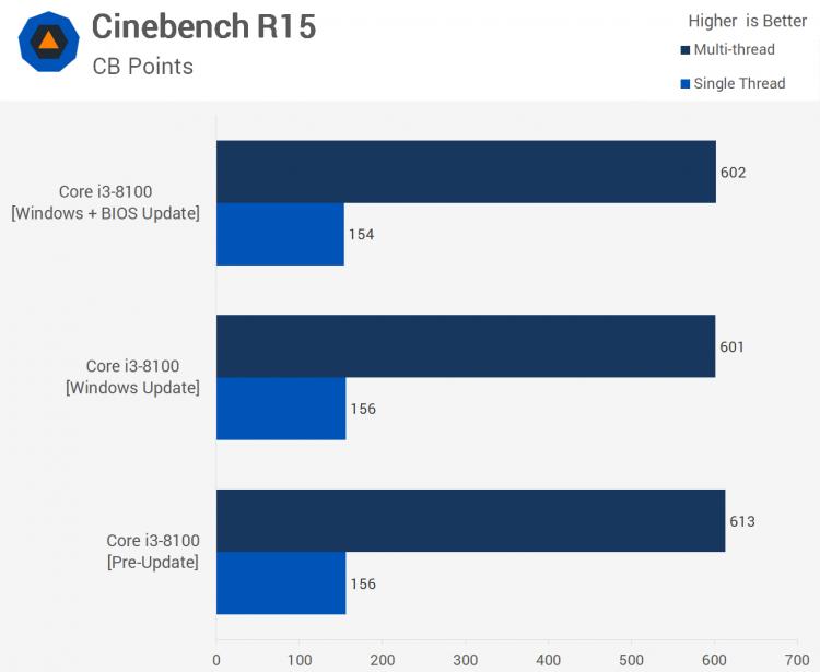 sm.01.750 - Тесты процессорных заплаток Meltdown и Spectre в Windows